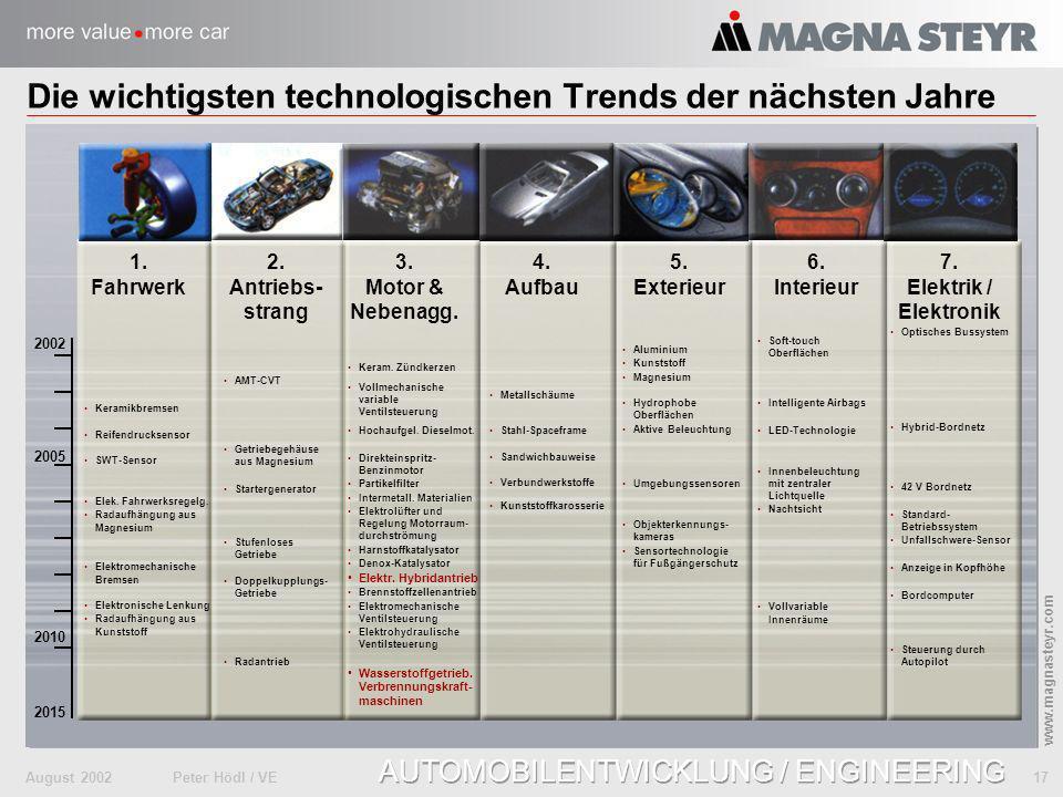 Die wichtigsten technologischen Trends der nächsten Jahre