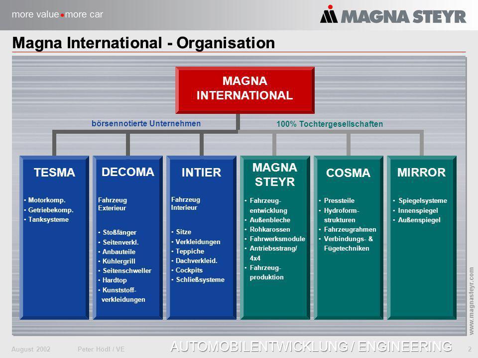 Magna International - Organisation Magna International - Organisation