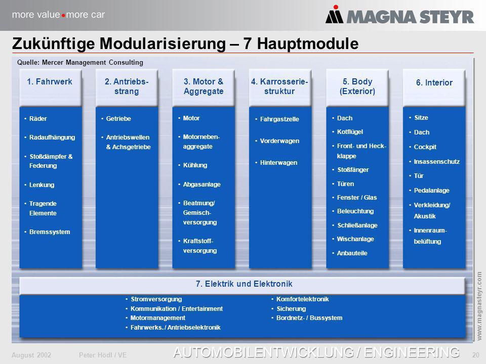 Zukünftige Modularisierung – 7 Hauptmodule