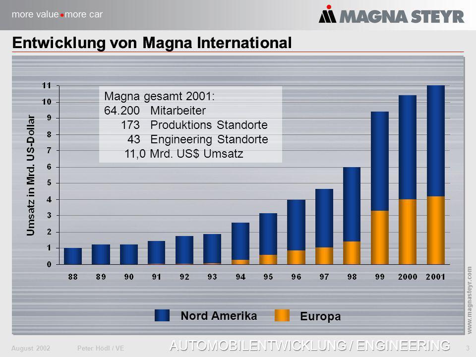 Entwicklung von Magna International