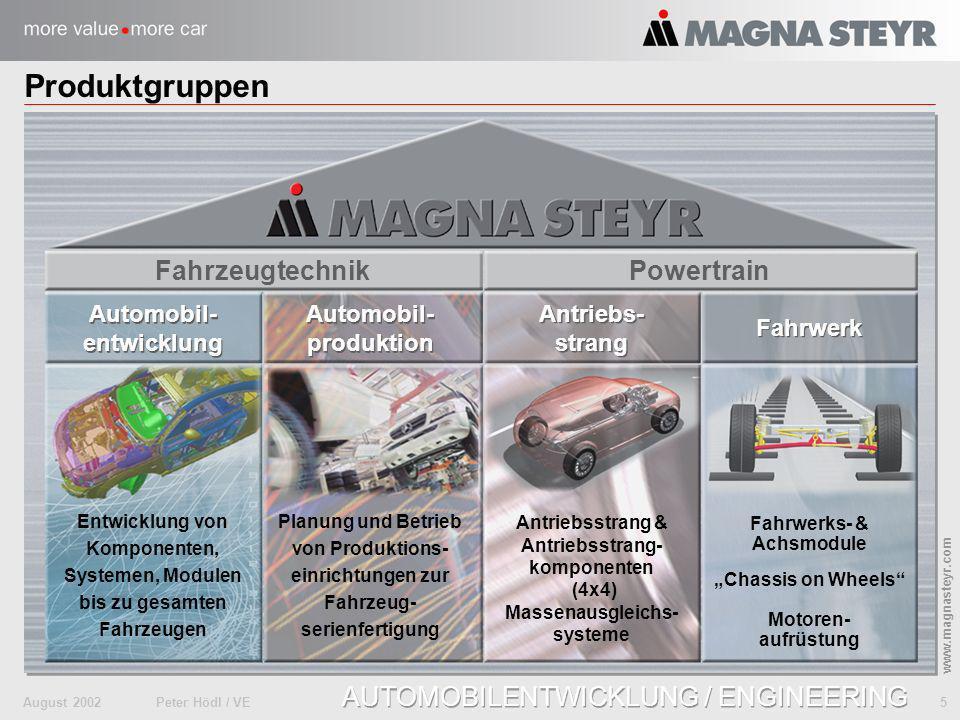 Produktgruppen Fahrzeugtechnik Powertrain Automobil- entwicklung