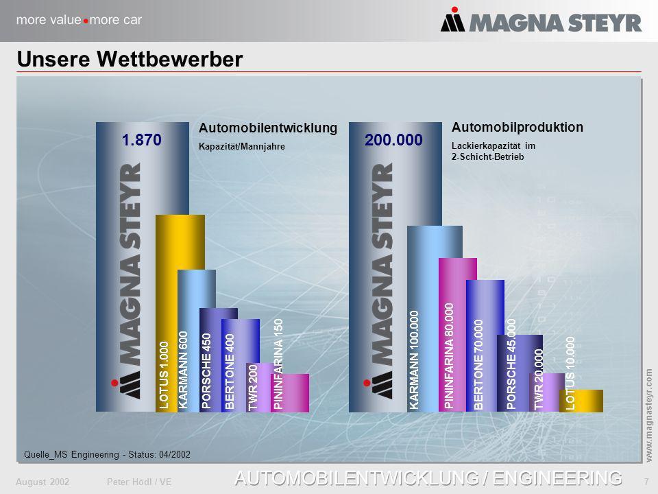 Unsere Wettbewerber 1.870 200.000 Automobilentwicklung