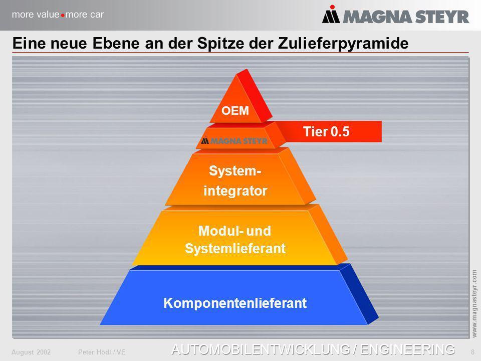 Eine neue Ebene an der Spitze der Zulieferpyramide