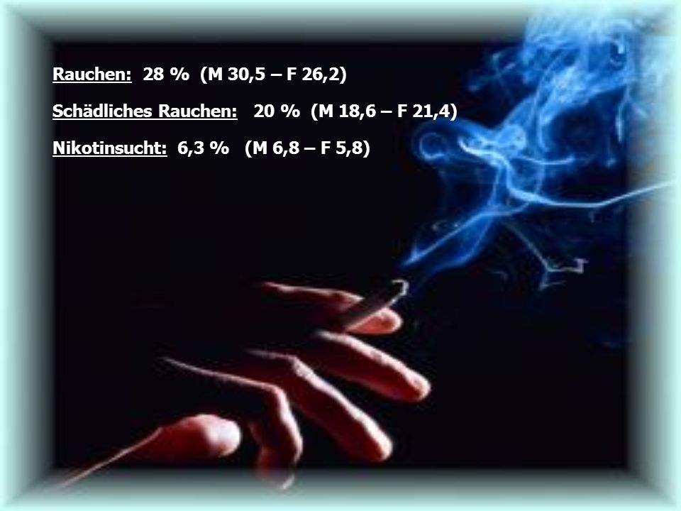 Rauchen: 28 % (M 30,5 – F 26,2) Schädliches Rauchen: 20 % (M 18,6 – F 21,4) Nikotinsucht: 6,3 % (M 6,8 – F 5,8)