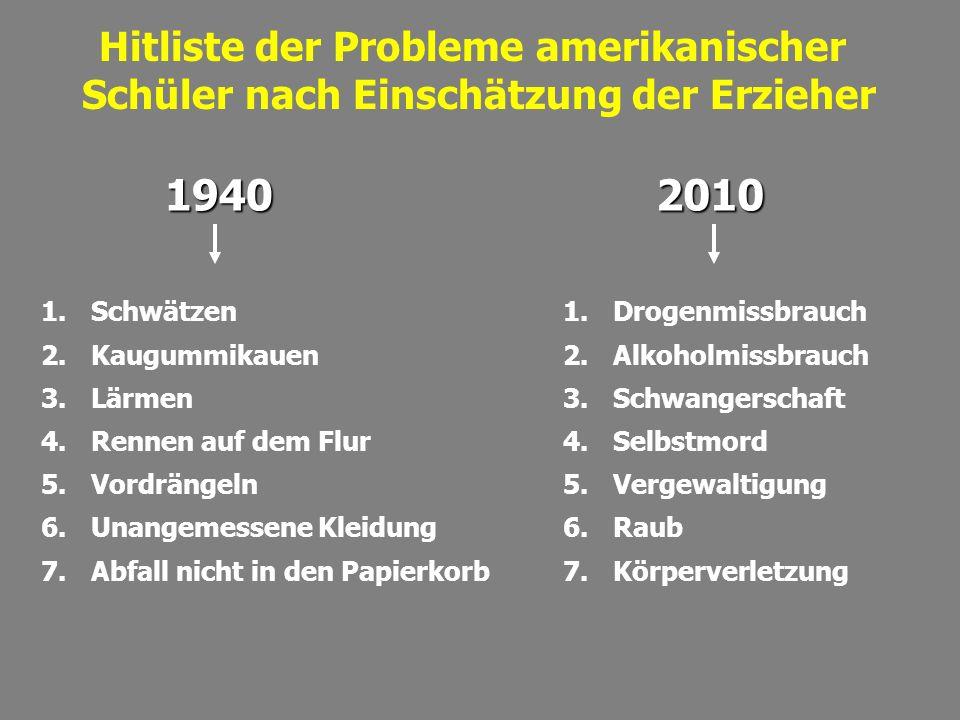 1940 2010 Hitliste der Probleme amerikanischer