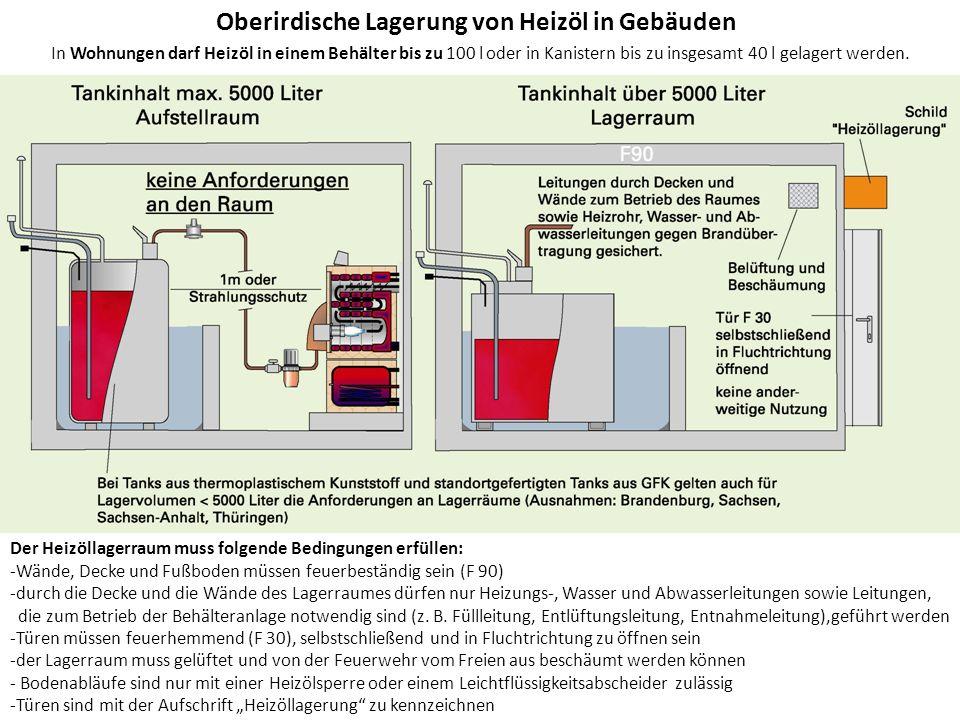 Oberirdische Lagerung von Heizöl in Gebäuden
