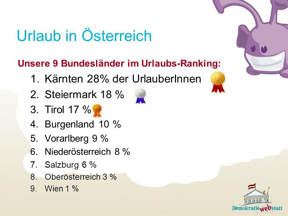 Urlaub in Österreich Kärnten 28% der UrlauberInnen Steiermark 18 %