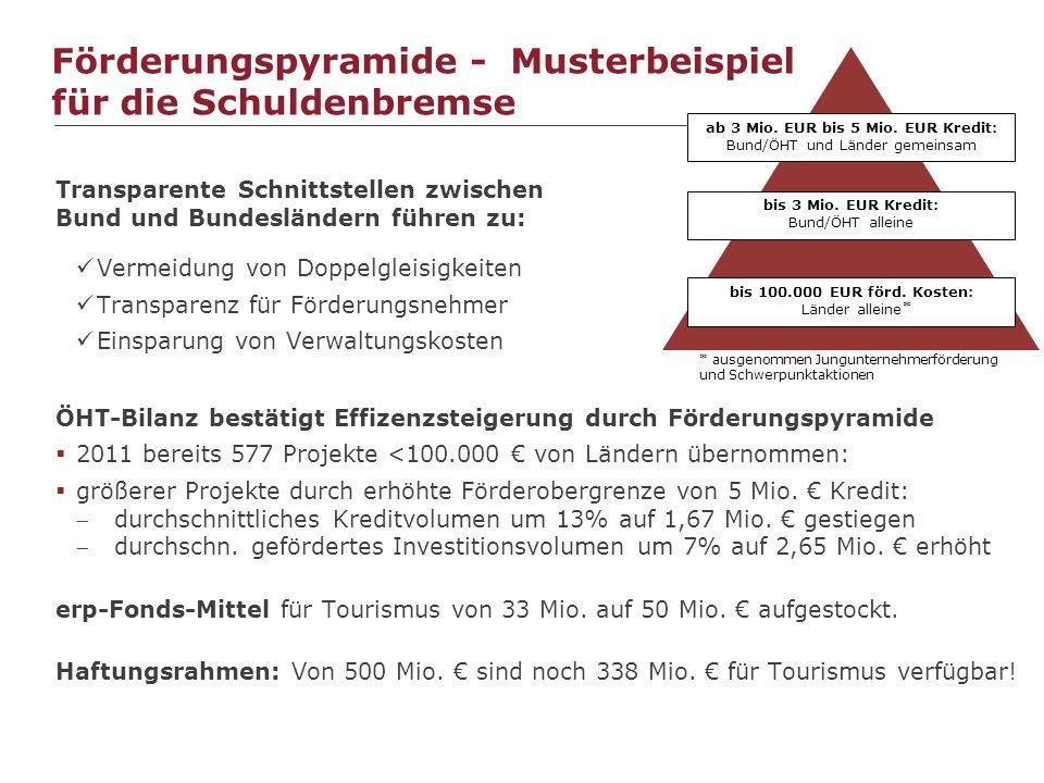 Förderungspyramide - Musterbeispiel für die Schuldenbremse