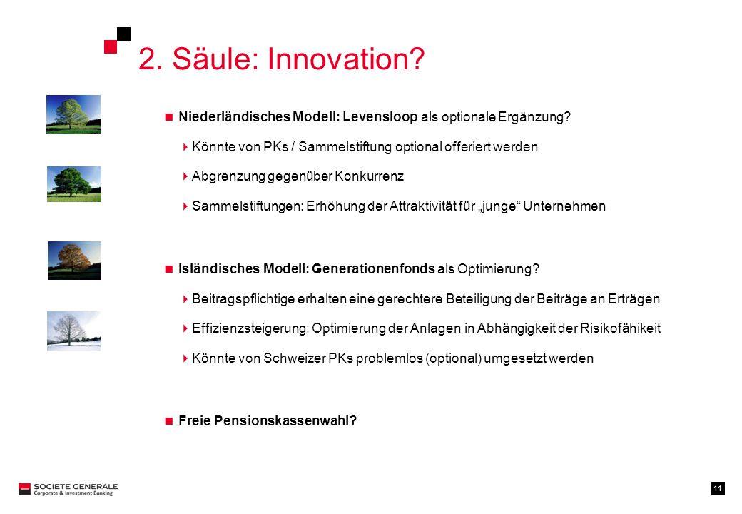 2. Säule: Innovation Niederländisches Modell: Levensloop als optionale Ergänzung Könnte von PKs / Sammelstiftung optional offeriert werden.