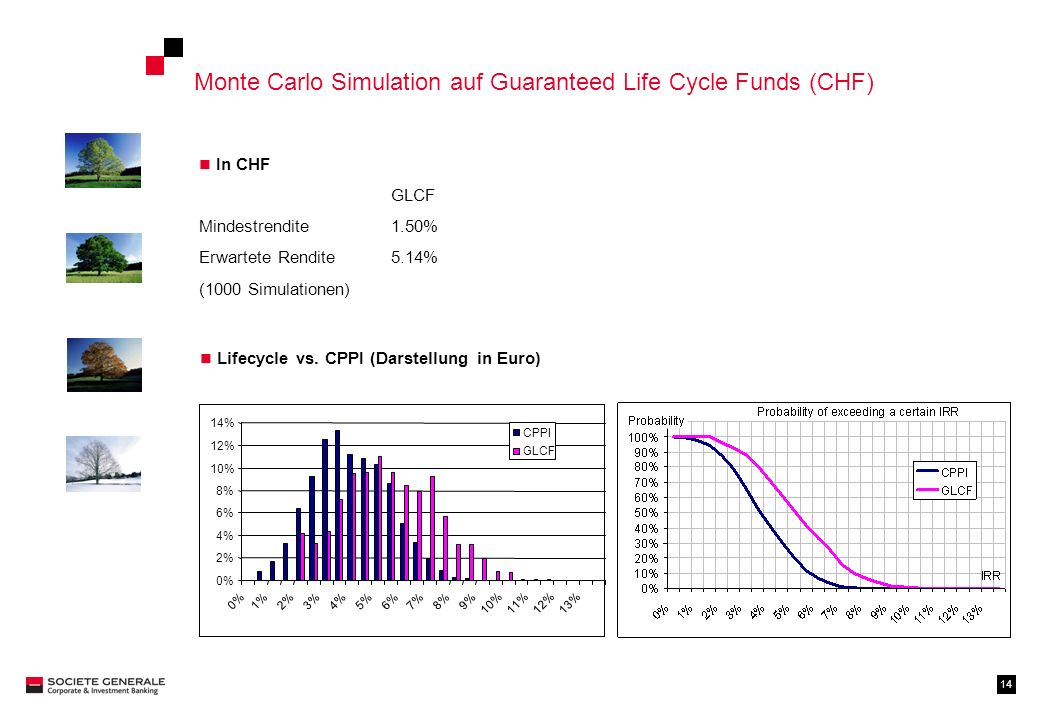 Monte Carlo Simulation auf Guaranteed Life Cycle Funds (CHF)