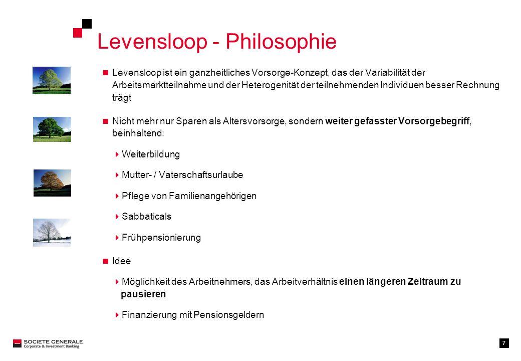 Levensloop - Philosophie