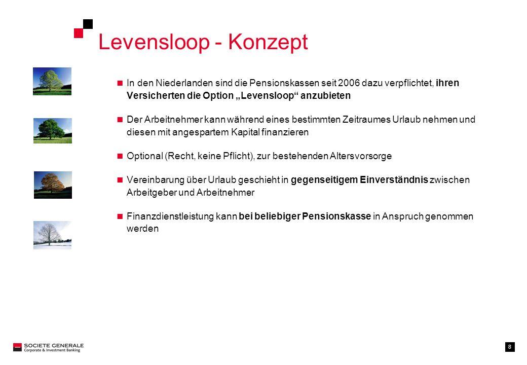 """Levensloop - Konzept In den Niederlanden sind die Pensionskassen seit 2006 dazu verpflichtet, ihren Versicherten die Option """"Levensloop anzubieten."""