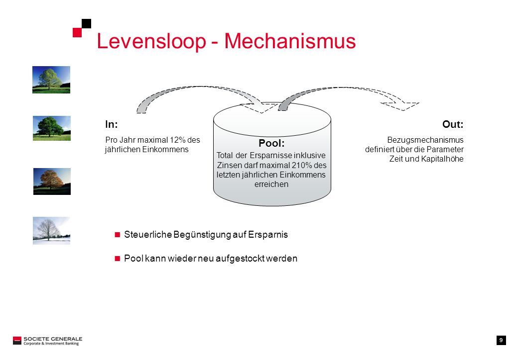 Levensloop - Mechanismus