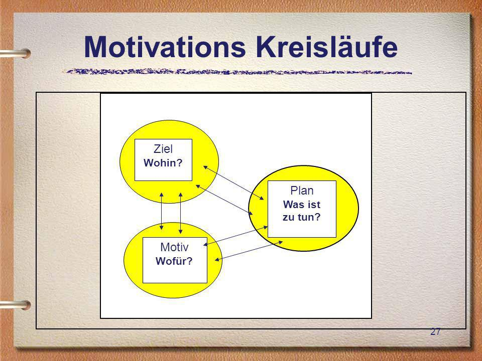 Motivations Kreisläufe
