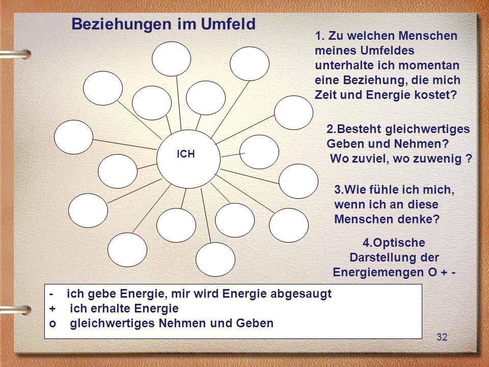 4.Optische Darstellung der Energiemengen O + -