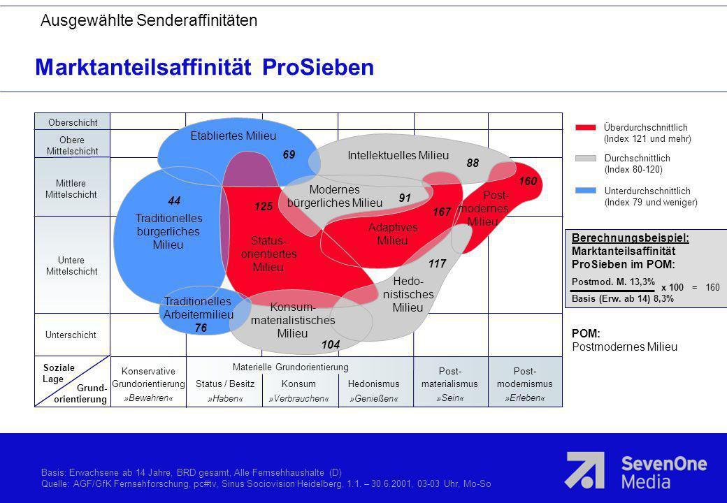 Marktanteilsaffinität ProSieben