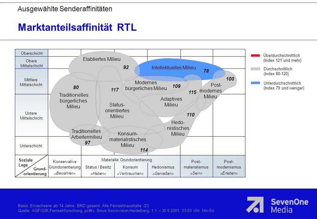 Marktanteilsaffinität RTL