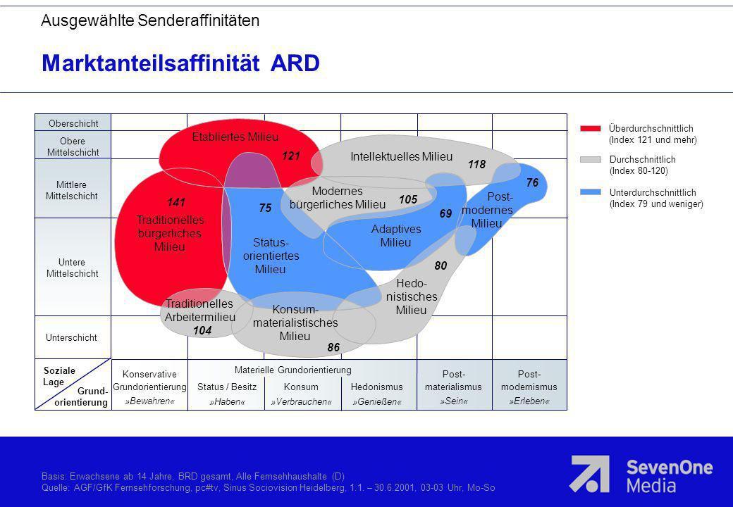 Marktanteilsaffinität ARD
