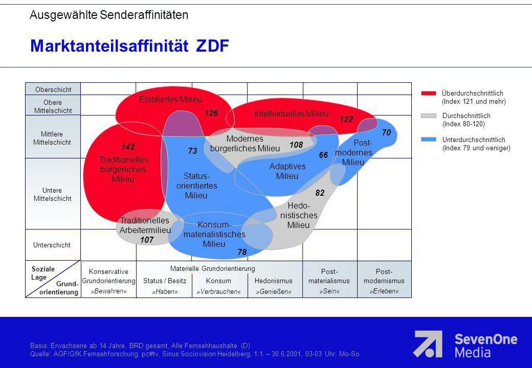 Marktanteilsaffinität ZDF