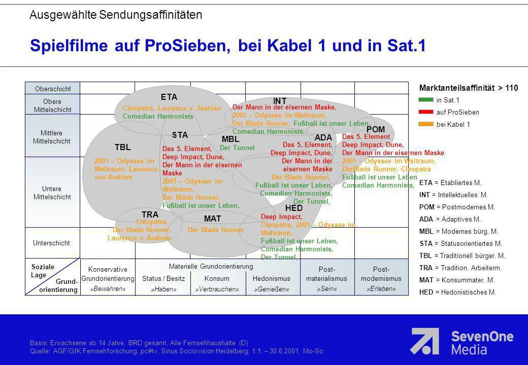 Spielfilme auf ProSieben, bei Kabel 1 und in Sat.1