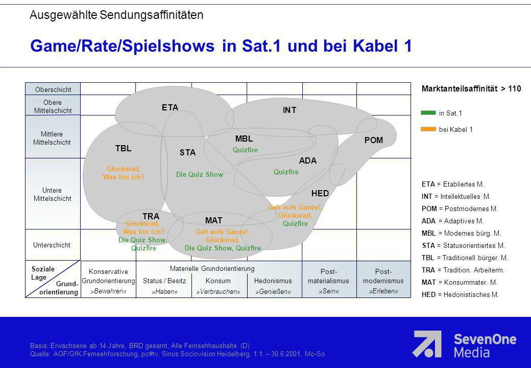 Game/Rate/Spielshows in Sat.1 und bei Kabel 1