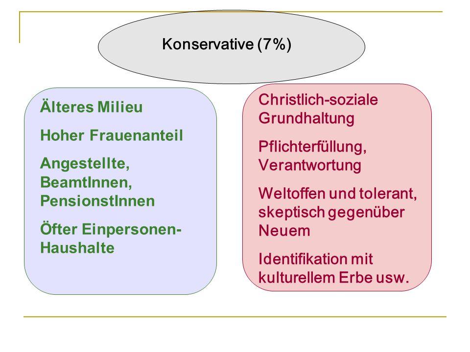 Konservative (7%) Christlich-soziale Grundhaltung. Pflichterfüllung, Verantwortung. Weltoffen und tolerant, skeptisch gegenüber Neuem.