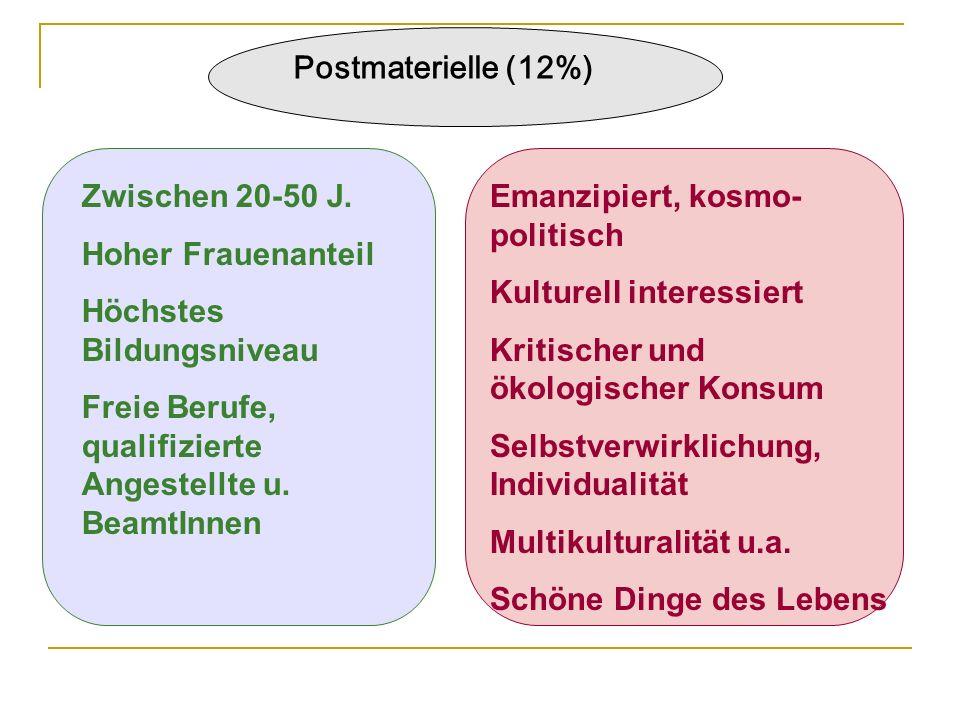 Postmaterielle (12%) Zwischen 20-50 J. Hoher Frauenanteil. Höchstes Bildungsniveau. Freie Berufe, qualifizierte Angestellte u. BeamtInnen.