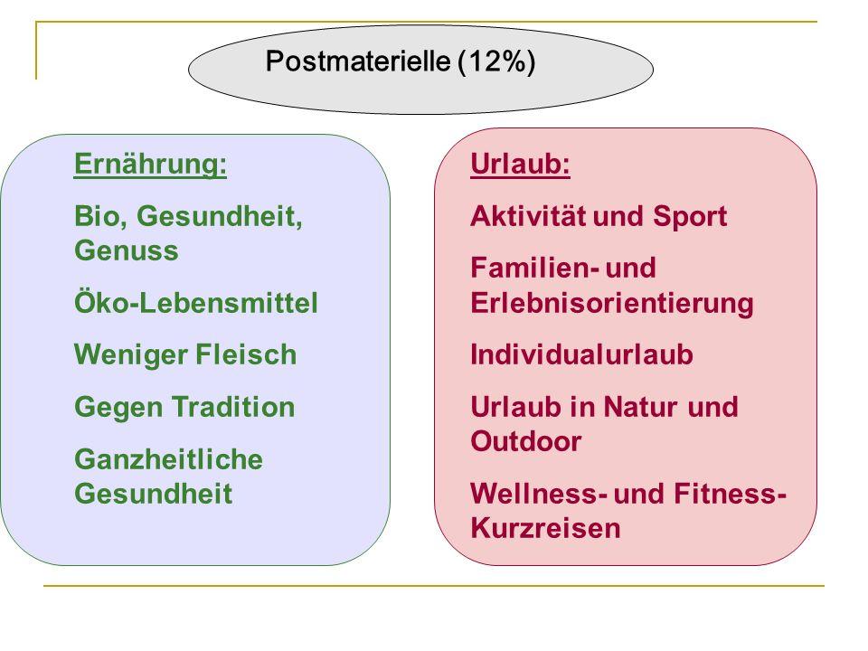 Postmaterielle (12%) Ernährung: Bio, Gesundheit, Genuss. Öko-Lebensmittel. Weniger Fleisch. Gegen Tradition.