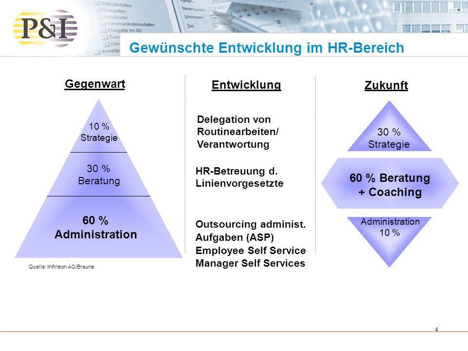 Gewünschte Entwicklung im HR-Bereich