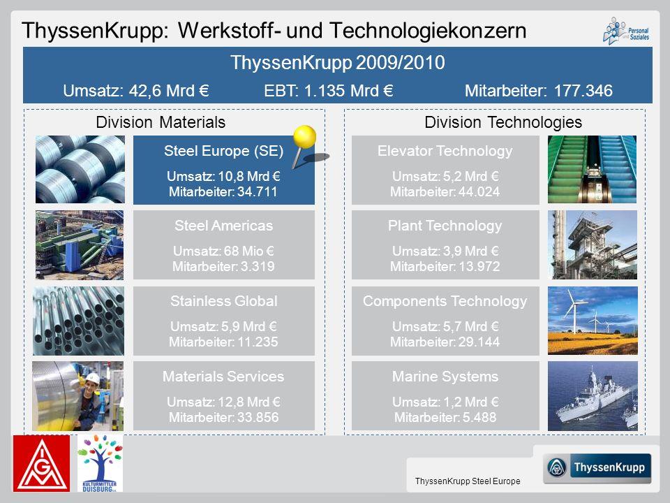 ThyssenKrupp: Werkstoff- und Technologiekonzern