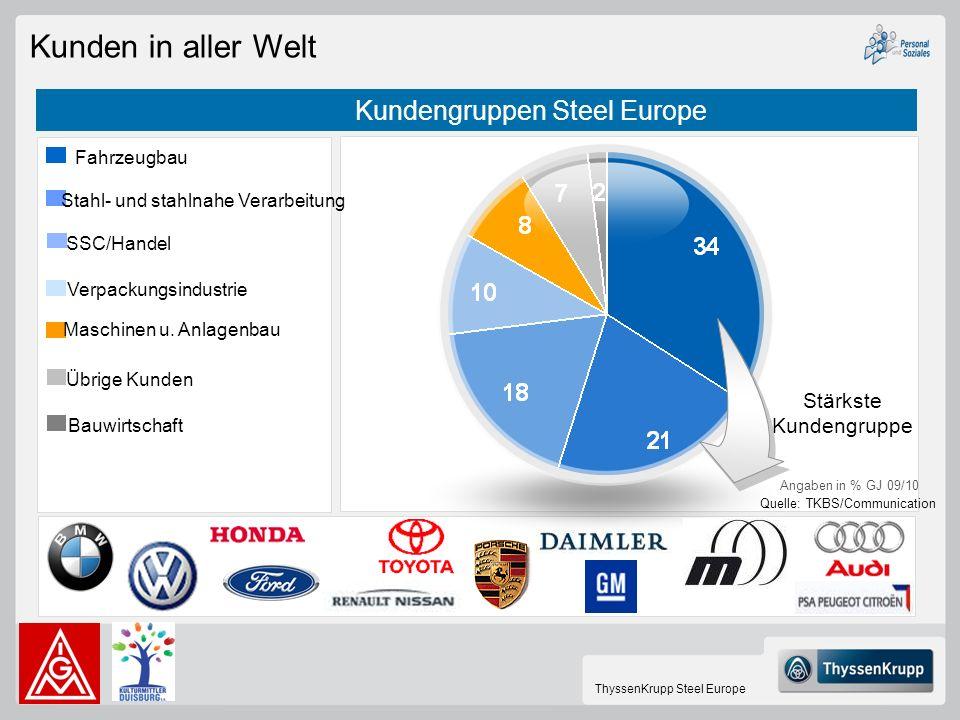Kunden in aller Welt Kundengruppen Steel Europe Stärkste Kundengruppe