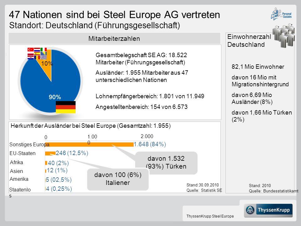 47 Nationen sind bei Steel Europe AG vertreten Standort: Deutschland (Führungsgesellschaft)
