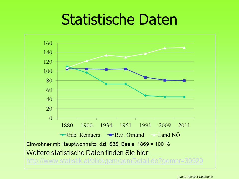 Statistische Daten Einwohner mit Hauptwohnsitz: dzt. 686, Basis: 1869 = 100 %