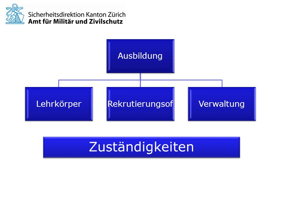 Ausbildung Lehrkörper Rekrutierungsof Verwaltung Zuständigkeiten