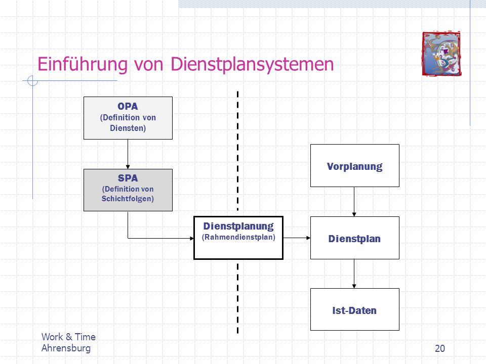 Einführung von Dienstplansystemen