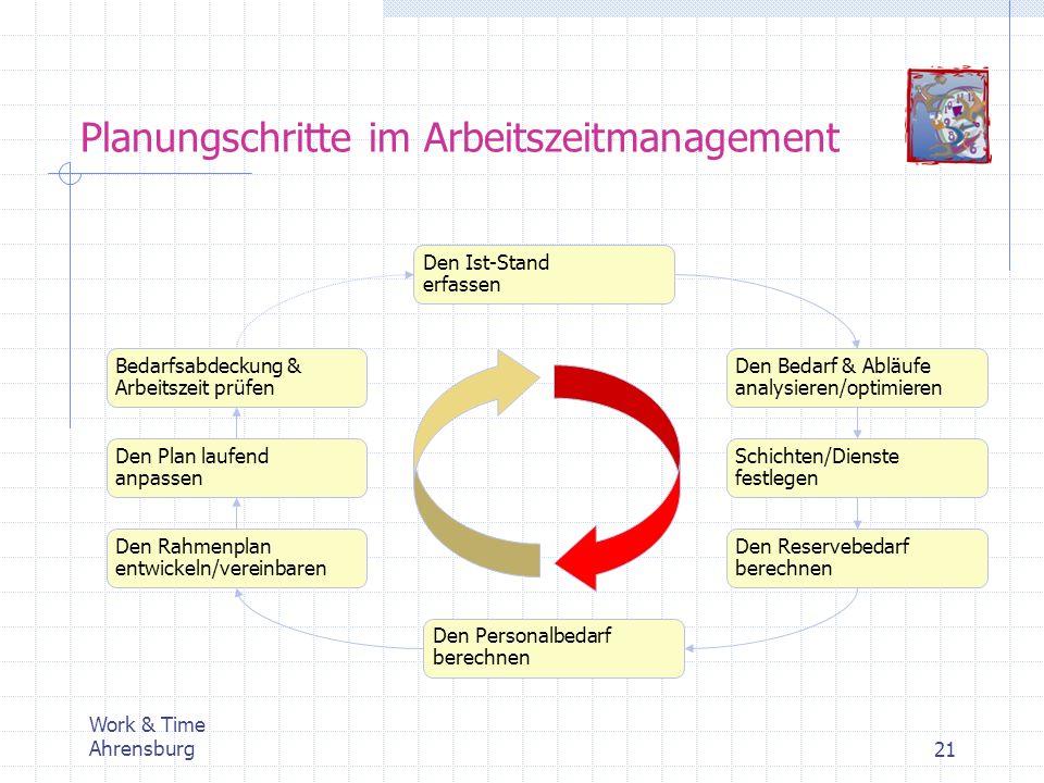 Planungschritte im Arbeitszeitmanagement