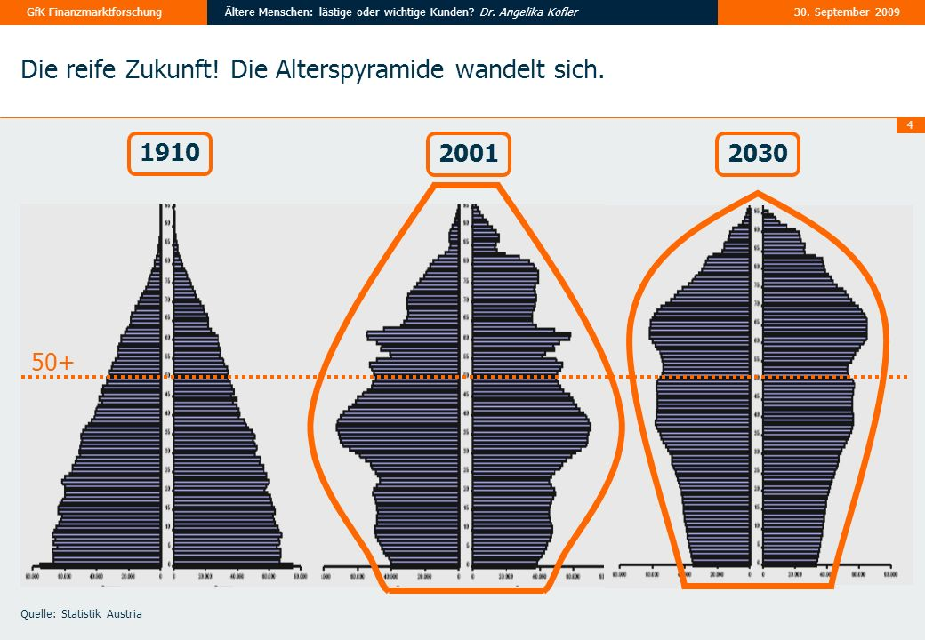 Die reife Zukunft! Die Alterspyramide wandelt sich.