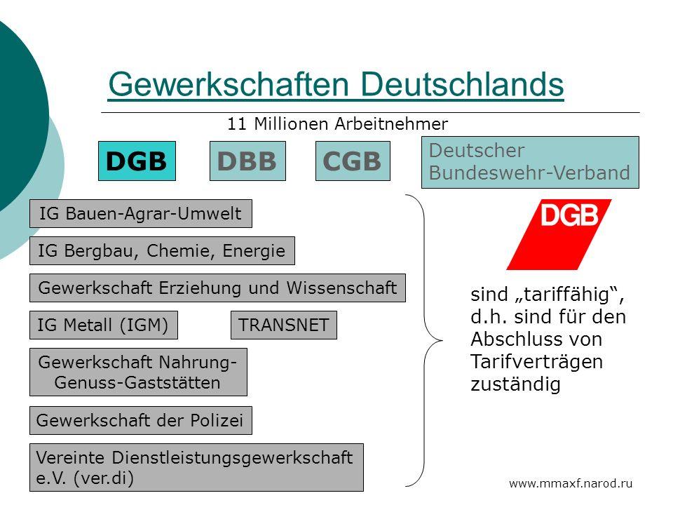 Gewerkschaften Deutschlands