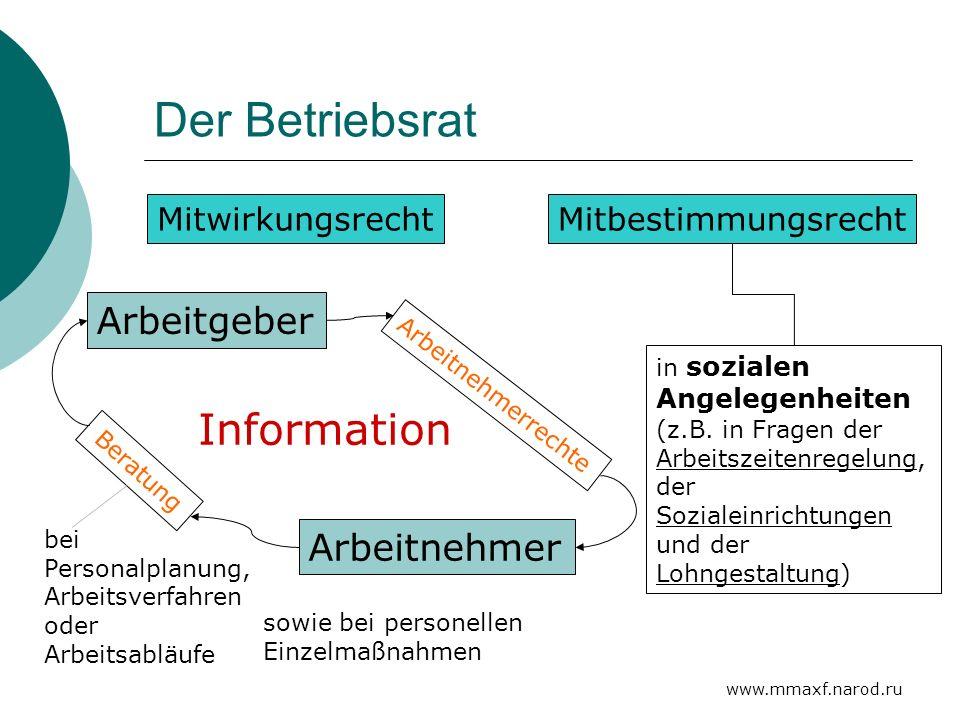 Der Betriebsrat Information Arbeitgeber Arbeitnehmer Mitwirkungsrecht