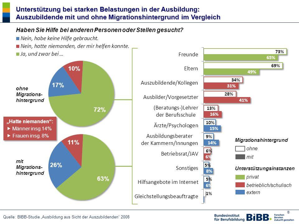 Unterstützung bei starken Belastungen in der Ausbildung: Auszubildende mit und ohne Migrationshintergrund im Vergleich