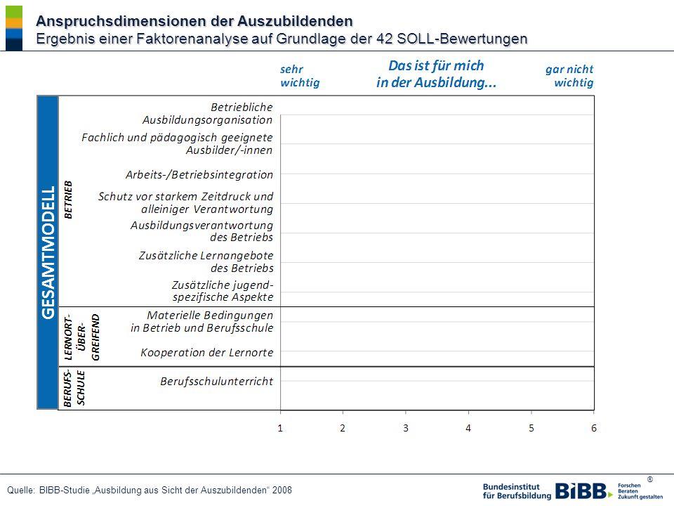 Anspruchsdimensionen der Auszubildenden Ergebnis einer Faktorenanalyse auf Grundlage der 42 SOLL-Bewertungen