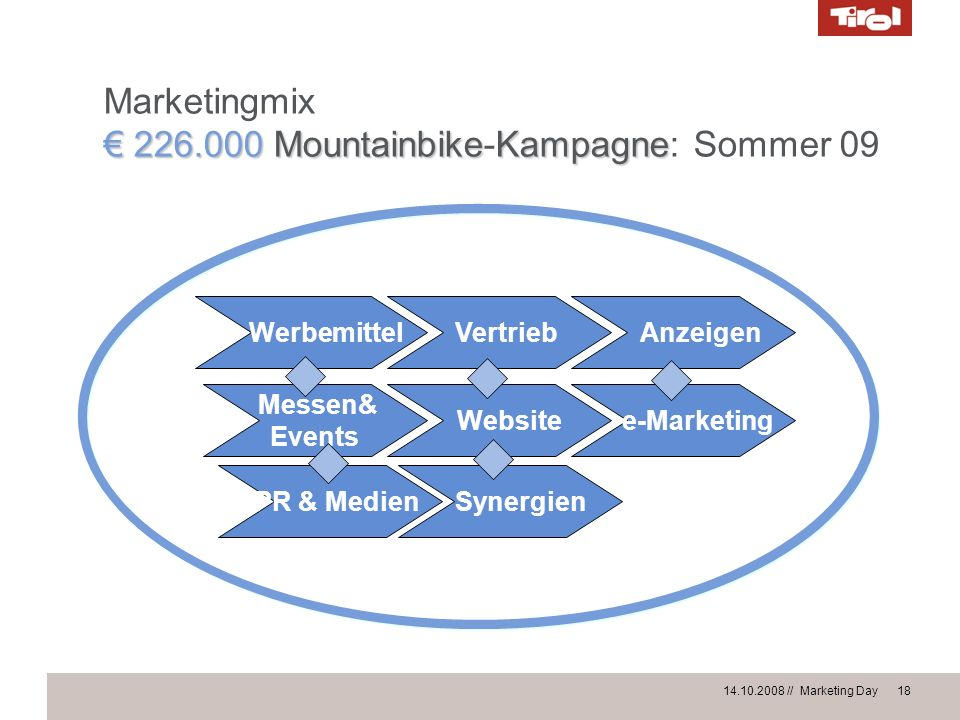 € 226.000 Mountainbike-Kampagne: Sommer 09