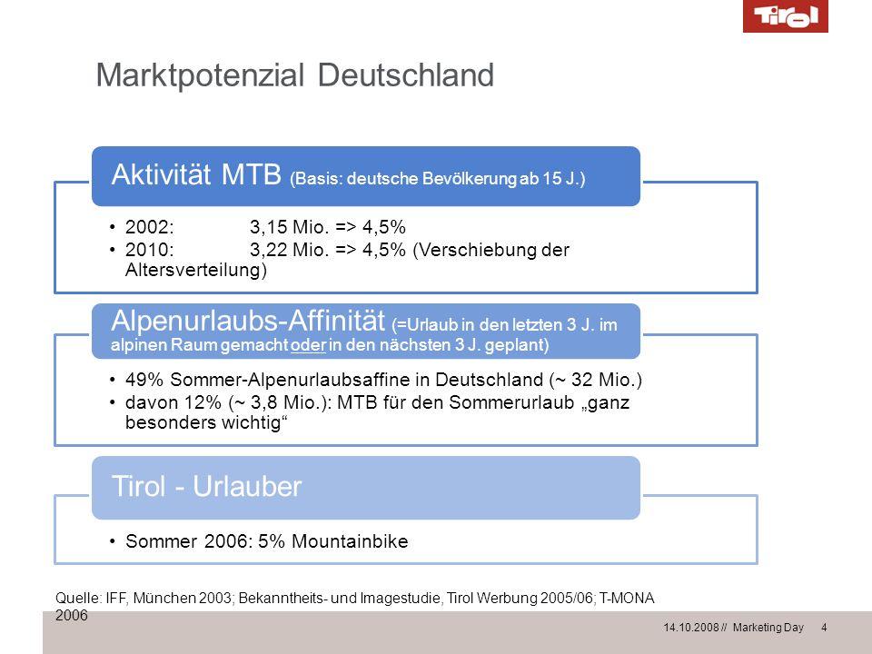 Marktpotenzial Deutschland