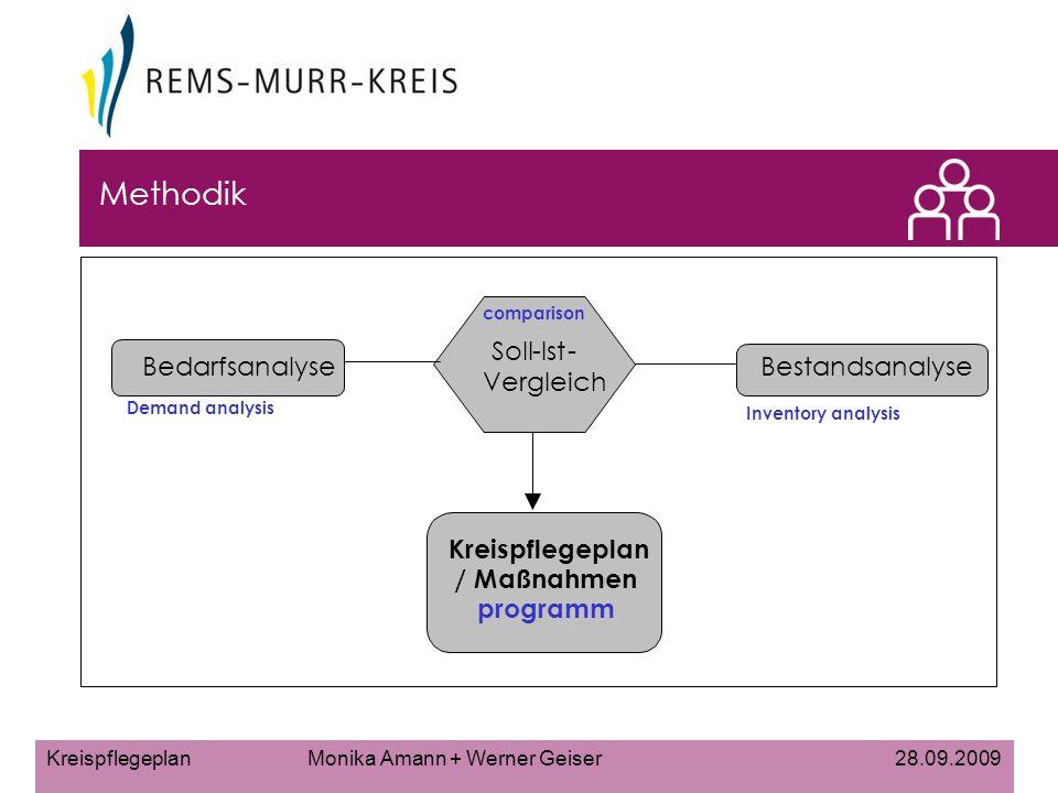 comparison Methodik Soll - Ist - Bedarfsanalyse Bestandsanalyse