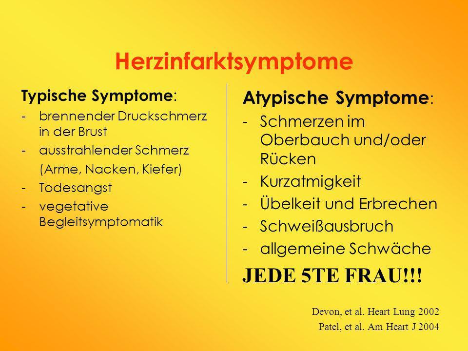 Herzinfarktsymptome JEDE 5TE FRAU!!! Atypische Symptome: