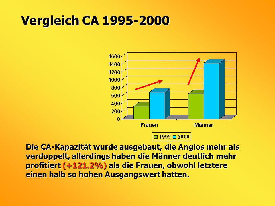 Vergleich CA 1995-2000
