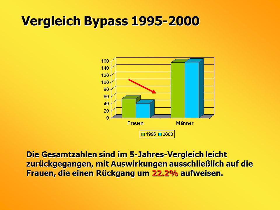 Vergleich Bypass 1995-2000