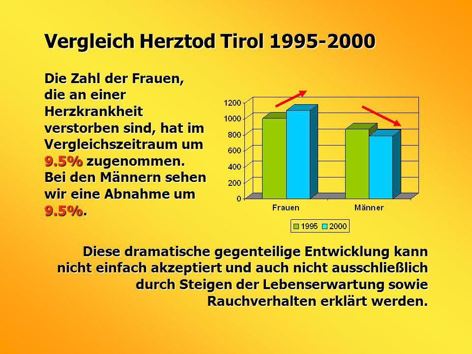 Vergleich Herztod Tirol 1995-2000