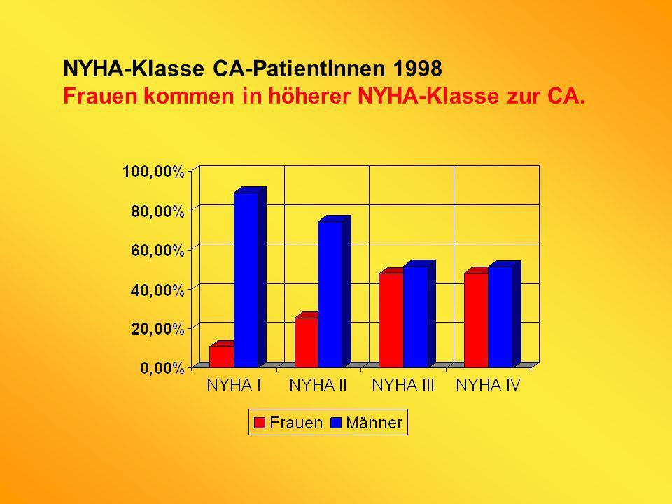 NYHA-Klasse CA-PatientInnen 1998 Frauen kommen in höherer NYHA-Klasse zur CA.