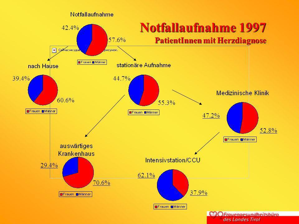 Notfallaufnahme 1997 PatientInnen mit Herzdiagnose